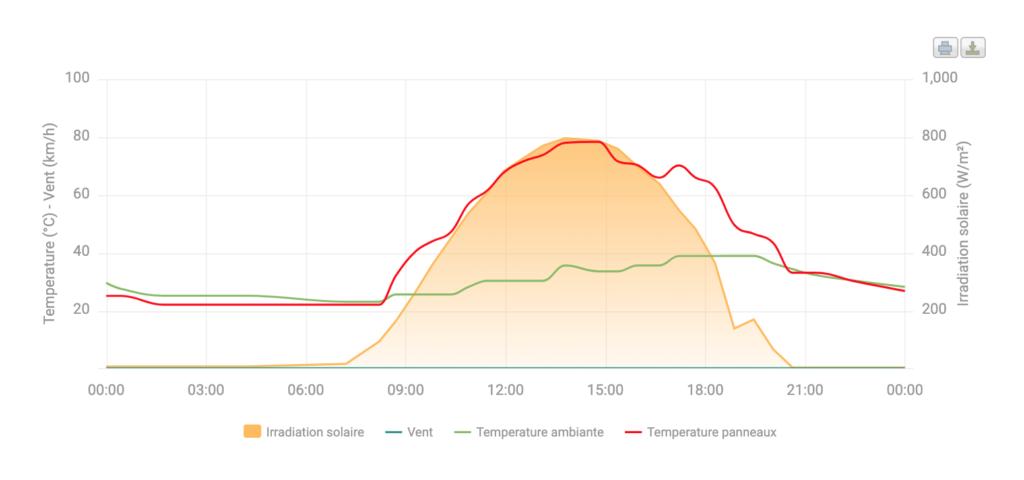 Données météorologiques d'une installation photovoltaïque de Voltaika sur SuiviPV